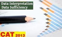Data Interpretation (DI) & Data Sufficiency for CAT and MBA Exams